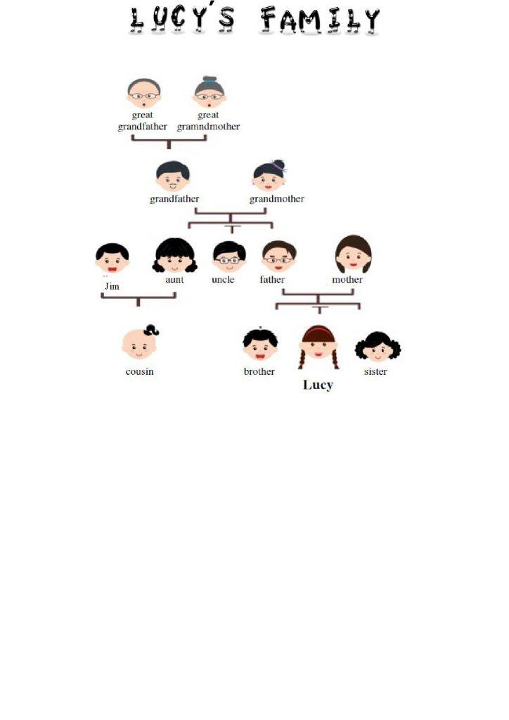 Družina v angleščini